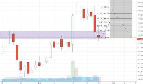 FEDERALBNK: Federal Bank reversal zone based long