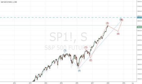 SP1!: sp500 semanal