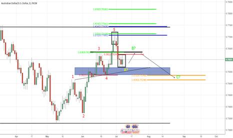 AUDUSD: AUD/USD Technical Analysis