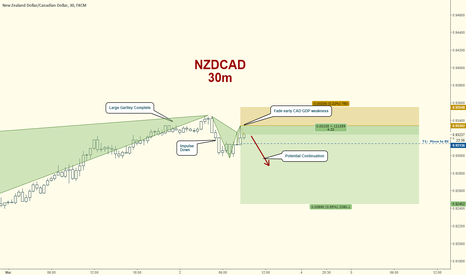 NZDCAD: NZDCAD Short:  Gartley Confluence, Fade CAD GDP Weakness