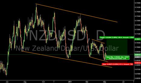 NZDUSD: NZDUSD long #forex