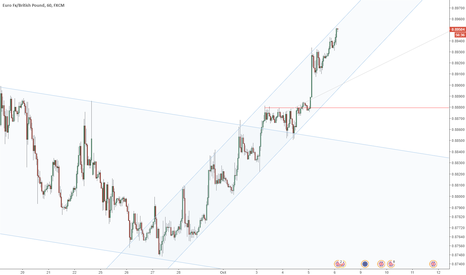 EURGBP: EURGBP hitting resistance from channel