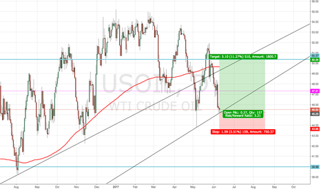 USOIL: WTI - Long