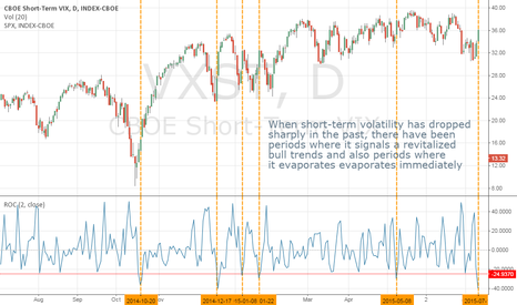 VXST: A Drop In Volatility Often Accompanies an SPX Rally...Then What?