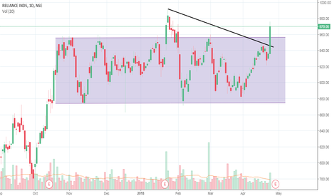 RELIANCE: Reliance Channel and trendline breakout
