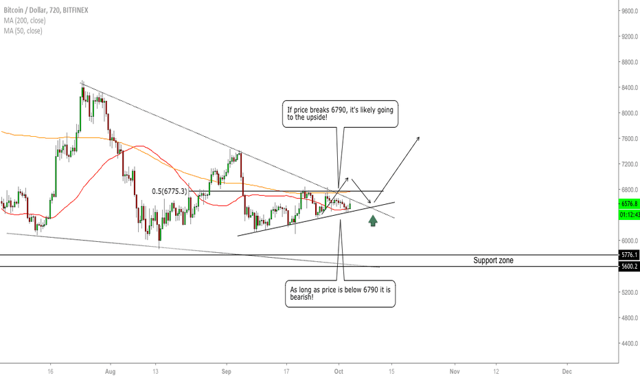 BTCUSD: BTC/USD - The Bigger Picture (Part 2)