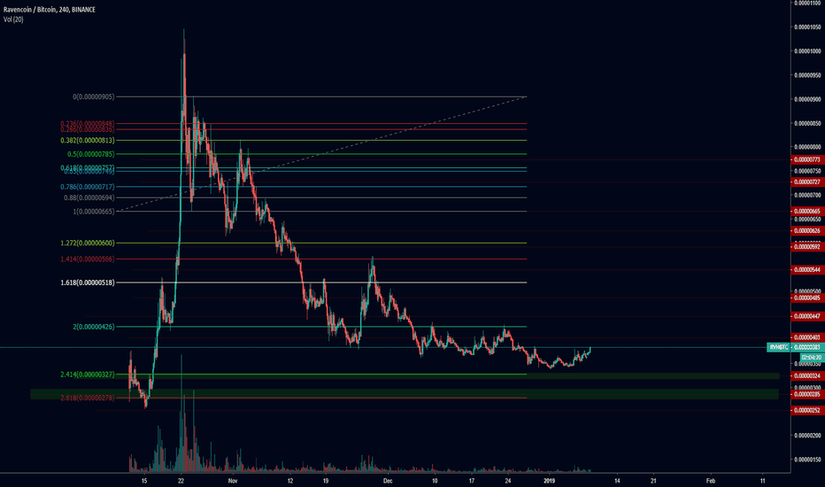 RVNBTC: RVNBTC is the bottom in or is the dumpster still open?