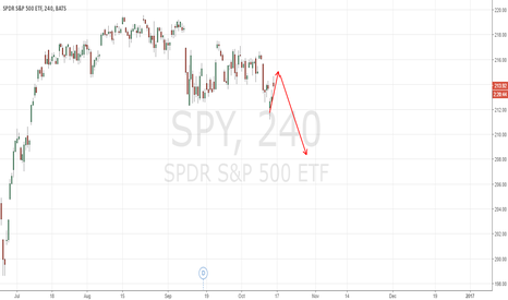 SPY: Watch you positions. Show will drop any day