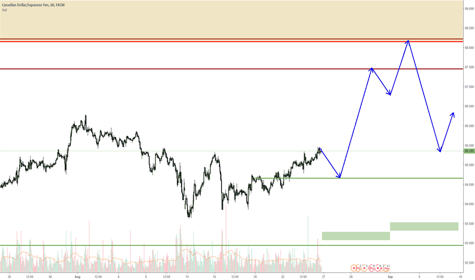 CADJPY: CADJPY next two weeks expected move