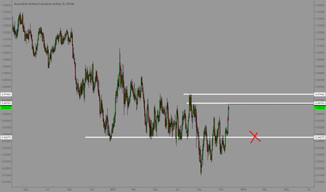 AUDCAD: AUDCAD - Targets hit.  Shorting now.