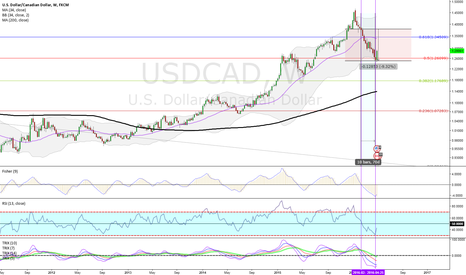 USDCAD: P4.28.SERIES.USDCAD.WEEKLY