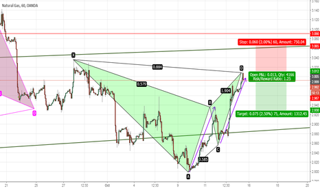 NATGASUSD: NATURAL GAS - 1 HR - BEARISH BAT & ABCD