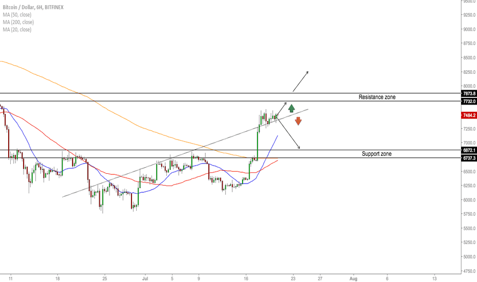 BTCUSD: BTC/USD - Tactical Thinking