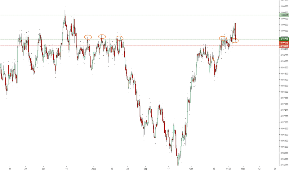 USDCHF: Past Levels of Resistance providing Support?