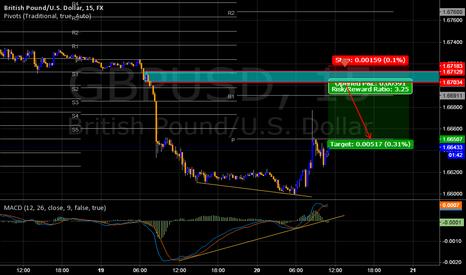 GBPUSD: GBPUSD my chart