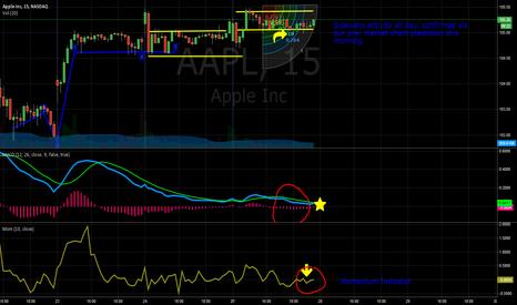 AAPL: AAPL- Pre Market Followup
