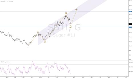 SB1!: Buy Sugar to 25.26