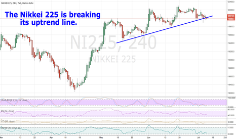 NI225: The Nikkei 225 is breaking its uptrend line.