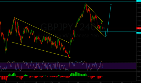 GBPJPY: GBPJPY End of the correction ?