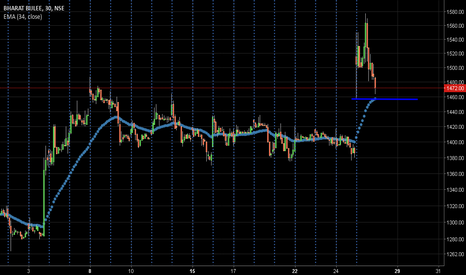 BBL: Long intraday near 1450 - 1456 , stop 1429 on 29/01