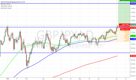 GBPJPY: GBP finally ready to move up