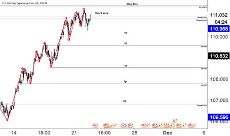 USDJPY: Swing trading Naked Charting ( UsdJpy)