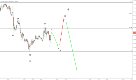 AUDJPY: Small Adjustment for AUDJPY