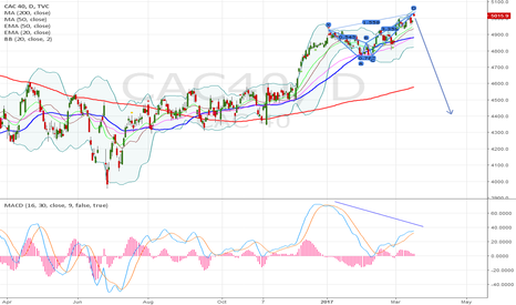 CAC40: CAC deep crab, 10-15% correction?