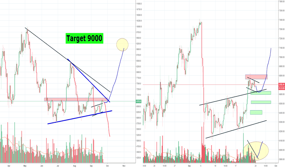 BTCUSD: Bitcoin long term direction is closing in, part 2