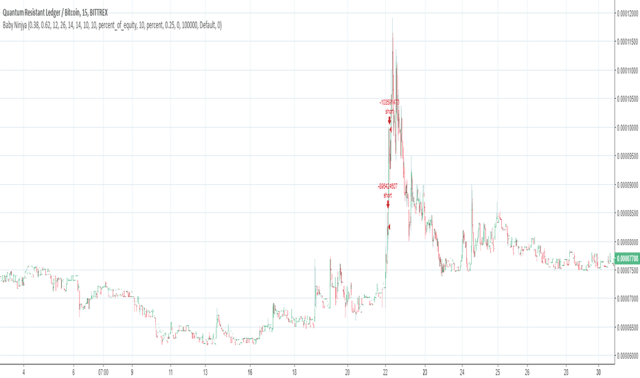 QRLBTC: QRLBTC-Bittrex-Typical :) by the strategy with medium volatility