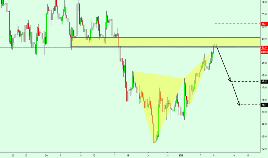 USOIL: OIL Short from the supply zone