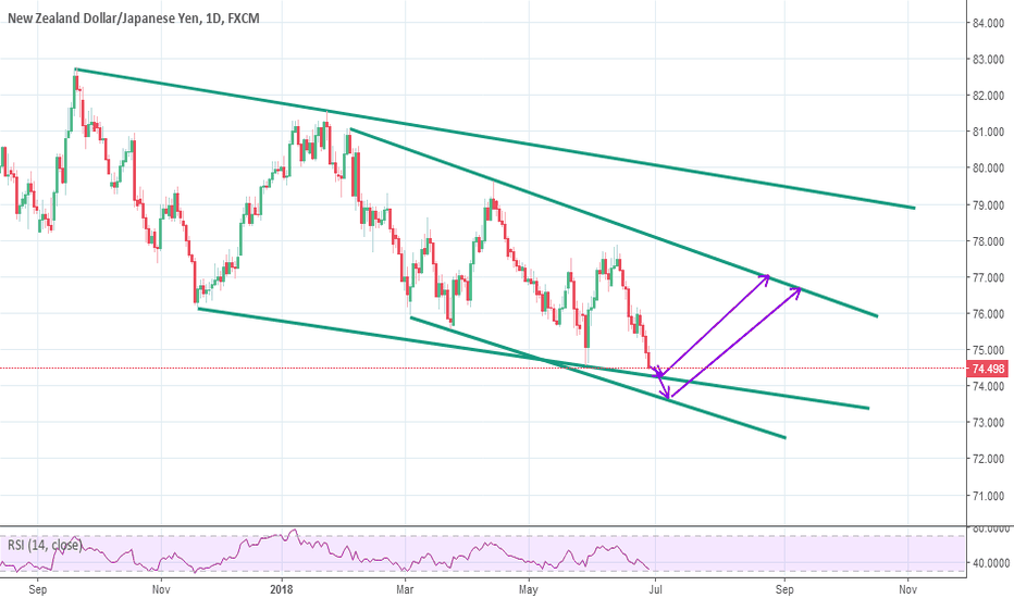 NZDJPY: NZDJPY Goes down for touch Support zone Before goes up.