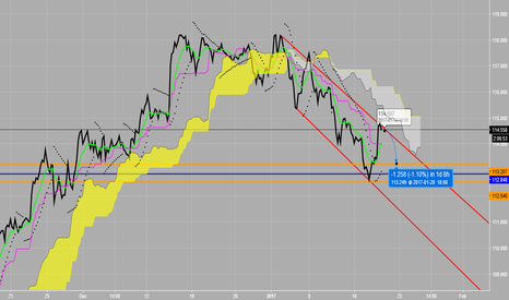 USDJPY: Possible new swing low in down channel USD/JPY