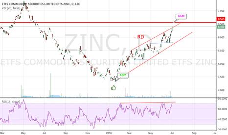 ZINC: Main Zinc Resistance 6.550 USD