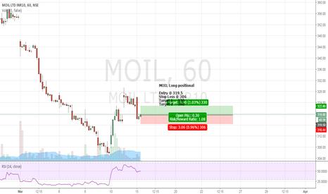 MOIL: MOIL Long positional