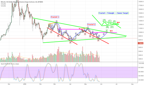 XBTUSD: BTC, Is It Time To Breath?