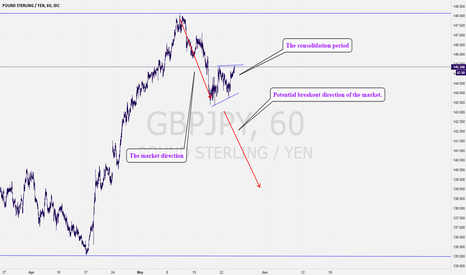 GBPJPY: GBPJPY: Potential short term breakdown in play