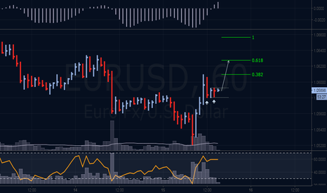 EURUSD: Pure Volume Spread Analysis