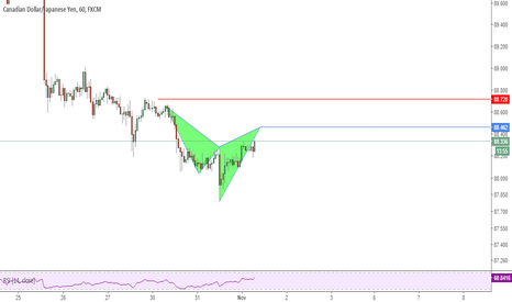 CADJPY: Possible Cypher Pattern