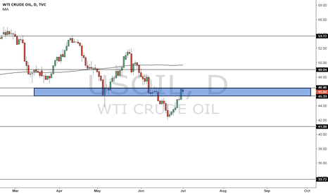 USOIL: Usoil to leak from here?