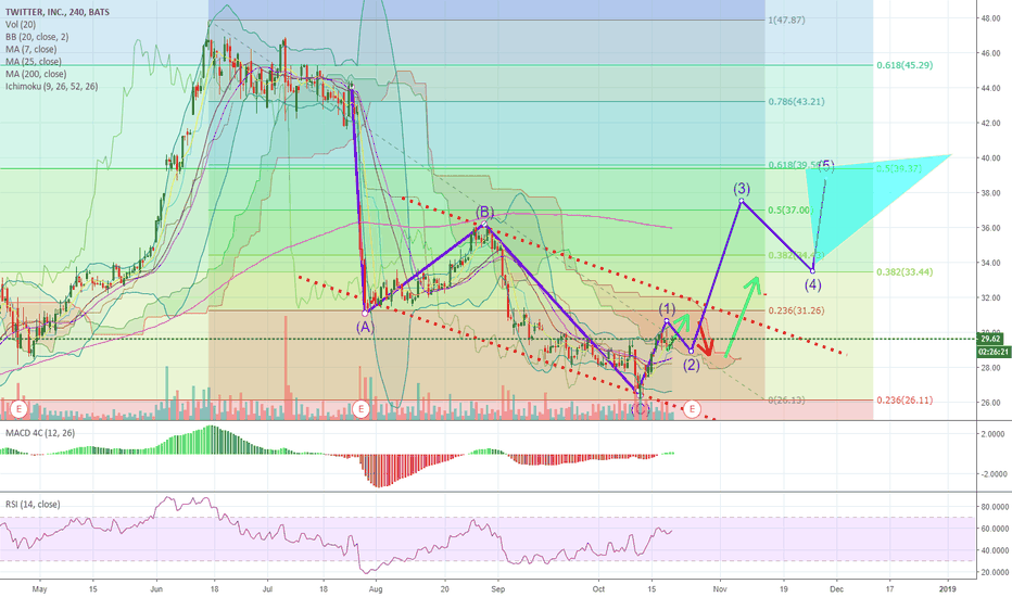 TWTR: NYSE: #Twitter | $TWTR is about to EXPLODE PAST $30 per share!