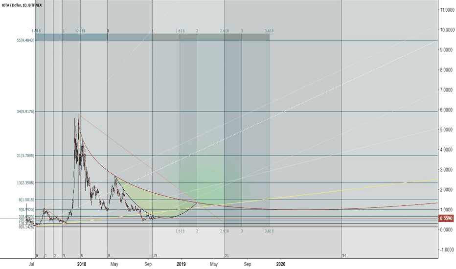 IOTUSD: IOTA / US Dollar levels for 2018-2019