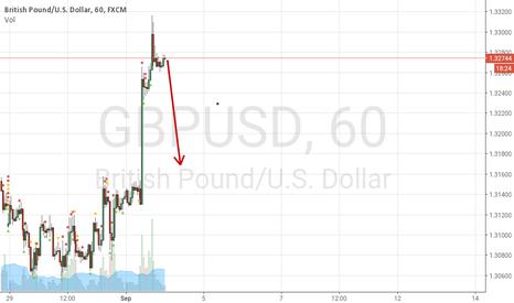 GBPUSD: Still on short