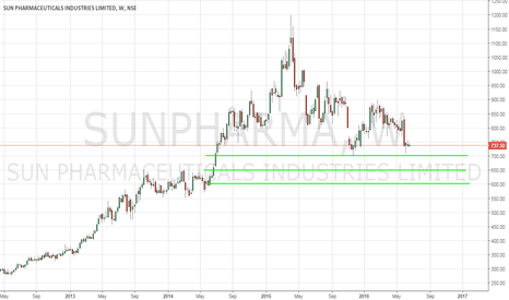 SUNPHARMA: Sun Pharma - Levels To Buy - 6/22/2016