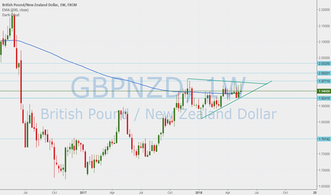 GBPNZD: GBP NZD staying long
