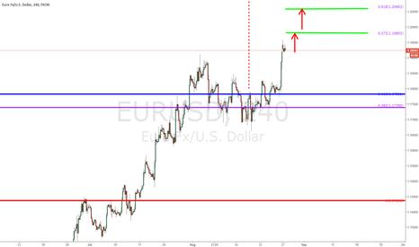 EURUSD: $EURUSD - 240 min chart update