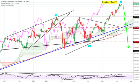 IWM: IWM Major Top in place (or very shortly)