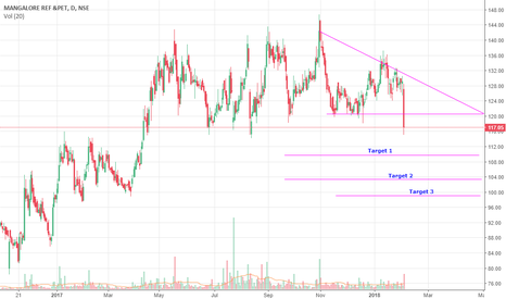 MRPL: MRPL Mid term view
