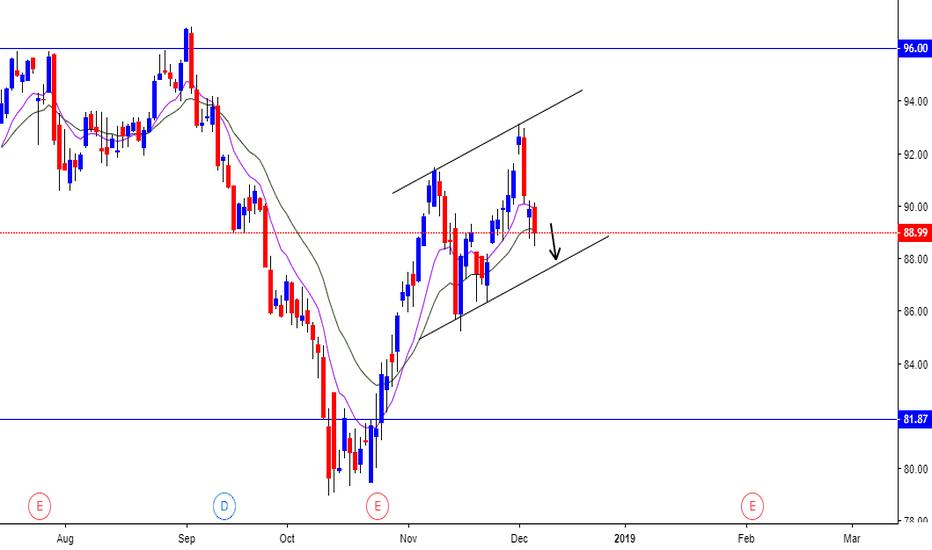 NDAQ: NASDAQ ANALYSIS