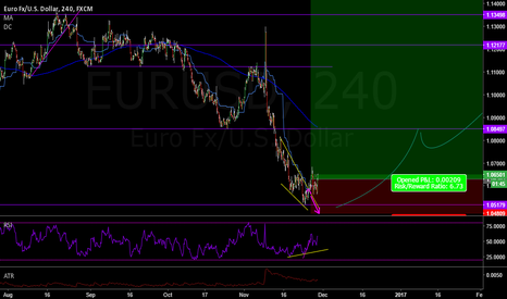EURUSD: EURUSD Bottom